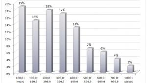 Procentowy rozkład wynagrodzeń ortopedów (tys. USD, 2011)