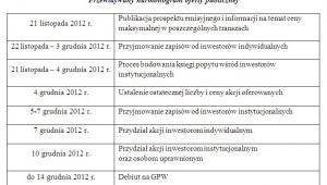 Przewidywany harmonogram oferty publicznej Alior Banku, źródło: materiałty Alior Banku