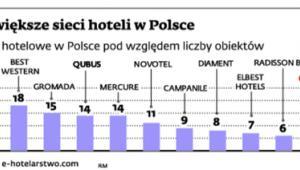 Największe sieci hoteli w Polsce