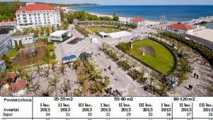 Średnie ceny najmu mieszkań w kurortach. Źródło: portal www.otodom.pl