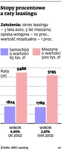 Stopy procentowe a raty leasingu