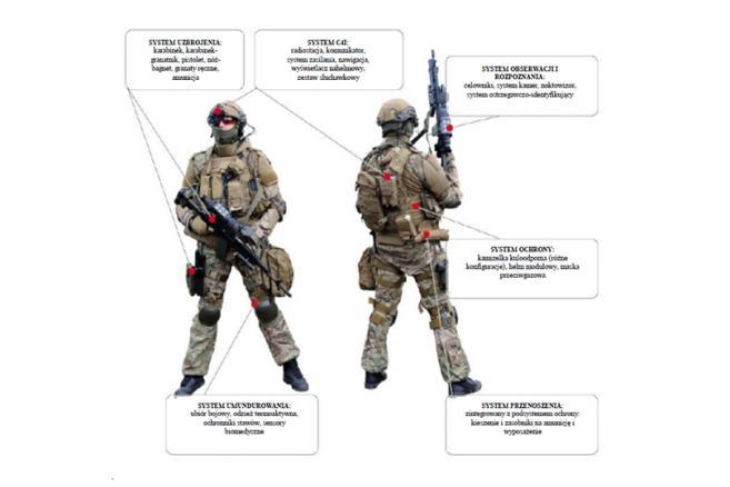 Nowoczesny żołnierz Tytan - systemy uzbrojenia