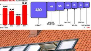 Produkcja okien w Polsce