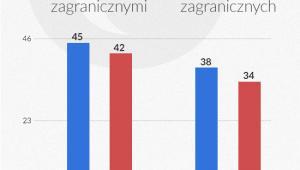 Skonsolidowana suma aktywów banków w UE
