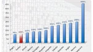 Roczne wynagrodzenia brutto inżynierów oprogramowania w Polsce  na tle krajów europejskich (Polska=100%)