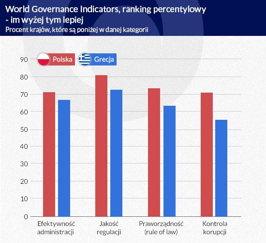 World Governance Indicators - ranking percentylowy