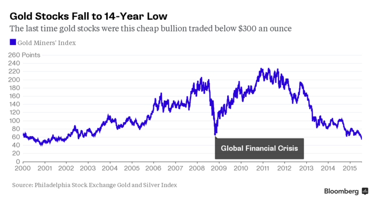 Spadek wartości akcji złota