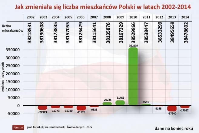 Jak zmieniała się liczba mieszkańców Polski w latach 2002-2014