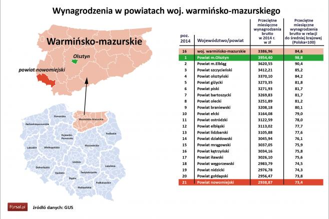 16. Wynagrodzenia w powiatach woj. warmińsko-mazurskiego