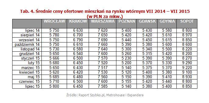 Średnie ceny ofertowe mieszkań na rynku wtórnym VII 2014 – VII 2015  (w PLN za mkw.)