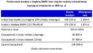 Porównanie kredytu z dopłatą MdM i bez niej dla rodziny wielodzietnej  kupującej mieszkanie za 488 tys. zł