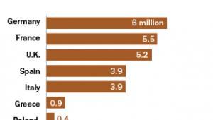 Liczba imigrantów w UE, źródło: PewResearch