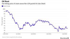Spadek cen ropy naftowej