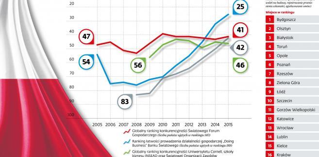 Polska gospodarka w światowych rankingach