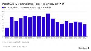 Udział Europy w zakresie fuzji i przejęć najniższy od 17 lat