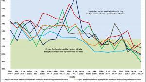 Porównanie kosztów najmu i kredytu