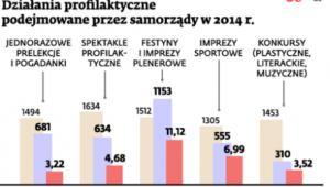 Działania profilaktyczne podejmowane przez samorządy w 2014 r.