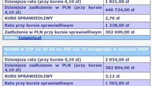 Kredyt w CHF na 30 lat na 300 tys. zł zaciągnięty w styczniu 2008 r. i 2009 r.