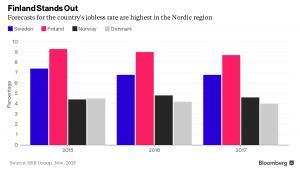 Prognozy stopa bezrobocia w krajach nordyckich