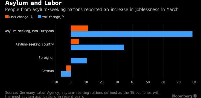 Rośnie bezrobocie wśród osób ubiegających się o azyl w Niemczech