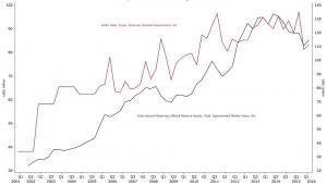Turcja - zadłużenie zagraniczne kontra rezerwy walutowe