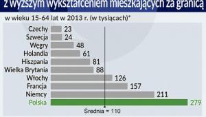 Liczba czynnych zawodowo obywateli z wyższym wykształceniem w wieku 15-64 lata