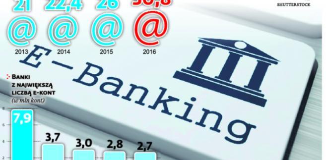 Przybywa użytkowników e-bankowości