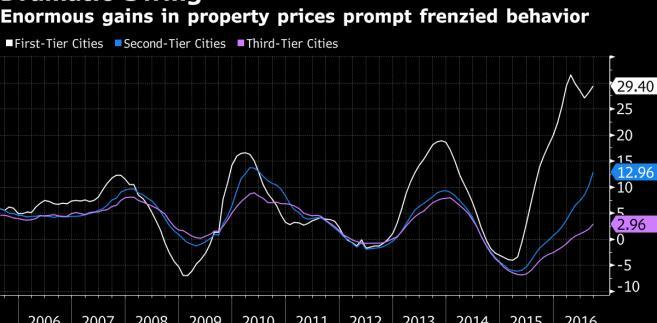 Wzrost cen nieruchomości w Chinach