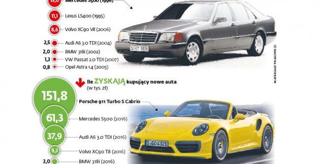 Akcyza na używane auta -  przykłady