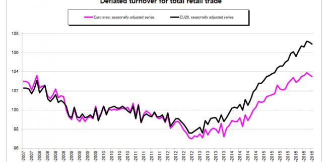 Dynamika sprzedaży detalicznej w UE i strefie euro - wrzesień 2016