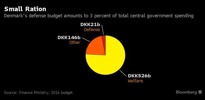 Struktura wydatków budżetowych w Danii