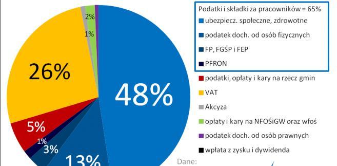 Opodatkowanie polskiego węgla w szczegółach