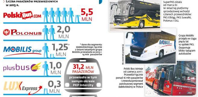 Konkurencja na rynku przewozów pasażerskich