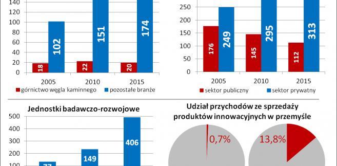 Przemysł na Śląsku