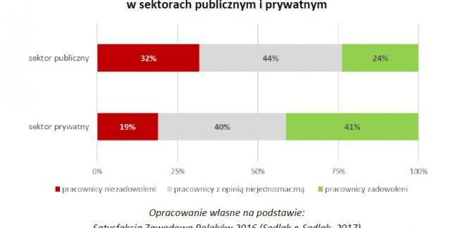 Procent pracowników zadowolonych i niezadowolonych z pracy w sektorach publicznym i prywatnym