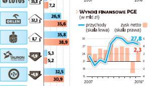 Wartość rynkowa i wyniki finansowe państwowych spółek