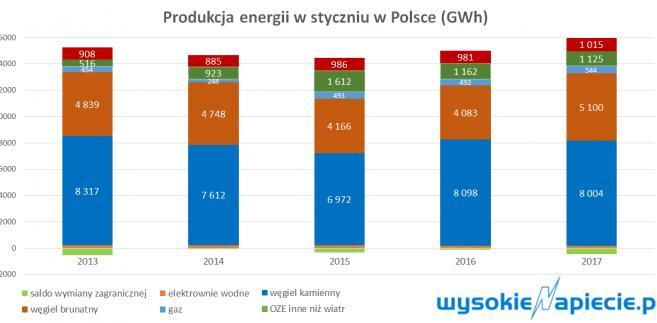 produkcja energii w Polsce - styczeń 2017