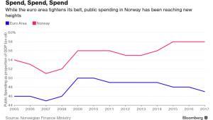 Wydatki publiczne w Norwegii i strefie euro