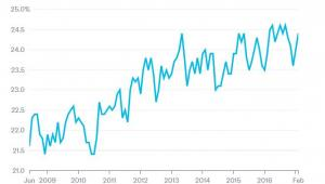 Udział osób w wieku 65 lat lub więcej w rynku pracy w USA w poszczególnych latach