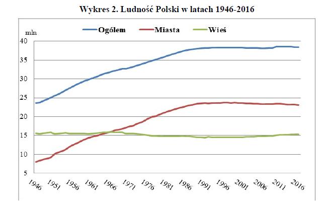 Ludność Polski w latach 1946-2016, źródło: GUS