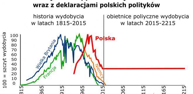 Węgiel w Polsce, źródło: Wysokie Napięcie
