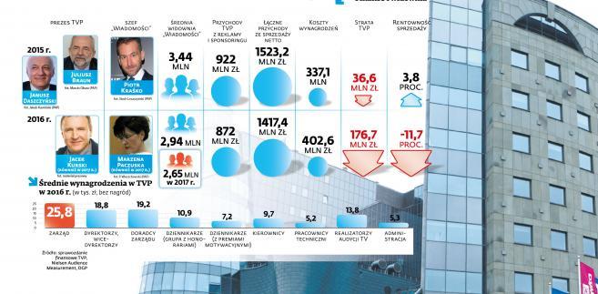Wyniki i zarobki w TVP