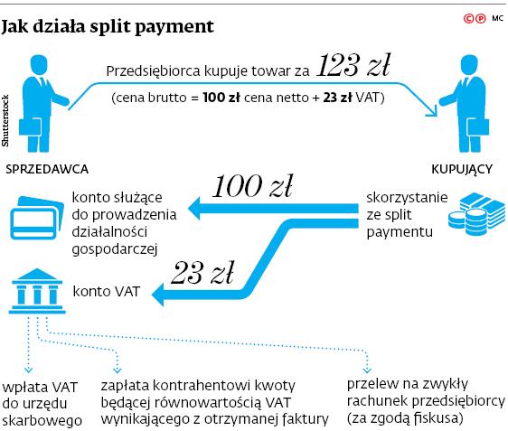 Jak działa split payment