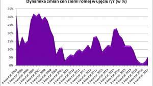 Dynamika zmian cen ziemi rolnej w ujęciu r/r (w proc.)