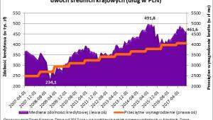 Mediana zdolności kredytowej 3-os. rodziny z dochodem na poziomie dwóch średnich krajowych (dług w złotym)