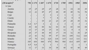 Szacunek emigracji z Polski na pobyt czasowy w latach 2004-2016, źródło: GUS