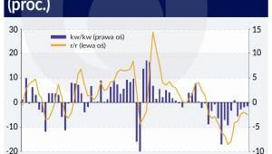 Dynamika inwestycji przedsiebiorstw (graf. Obserwator Finansowy)