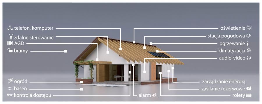 Czym może sterować inteligentny dom? Fot. materiały prasowe Budma