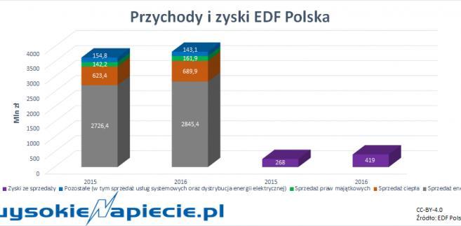Przychody i zyski EDF Polska
