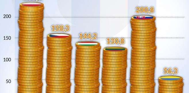 PKB w 2016 r. (graf. Obserwator Finansowy)